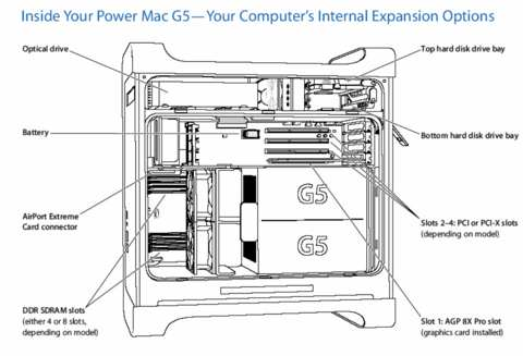 Power Mac G5, Power Mac G5 (June 2004), Power Mac G5 (Early 2005) internal expansion options