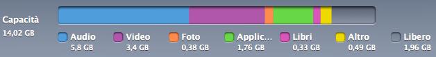 Capacità dell'iPod