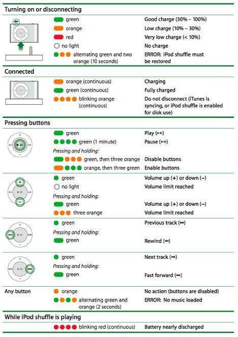 how to know ipod generation rh ylibobyqo cuccfree com Apple iPod Shuffle 4th ipod shuffle manual 4th gen
