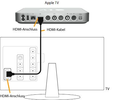 apple tv kabel anschlie en apple support. Black Bedroom Furniture Sets. Home Design Ideas