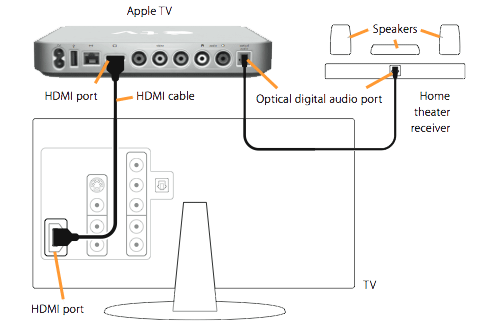 how to connect apple tv to ethernet network