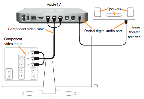 Tv Dvd Wiring Diagram besides How To Install Mercedes Benz C W204 Navigation Gps further Philips 39 Led Tv Black 39pfl3008 Free Hdmi Cable 1 Year International Warranty Psb Safety Mark Approved 1411543 in addition 16195 additionally Home Theater  ponents. on how to connect dvd player cable box