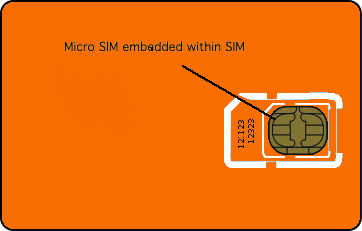 Micro Sim Kortti