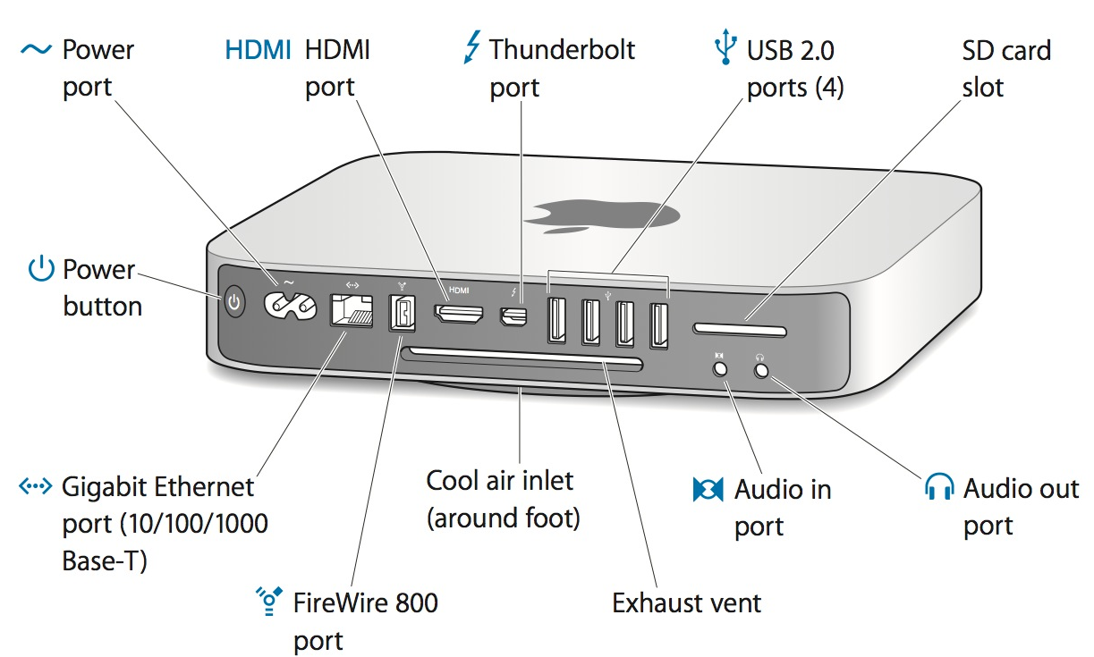 Ports on a Mac mini (Mid 2011)