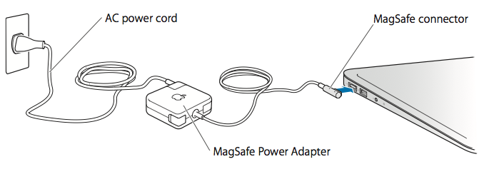 Wiring Diagram For Apple Magsafe : Mac notebooks using and maintaining your apple magsafe
