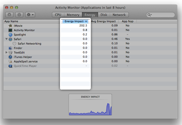 activity monitor window