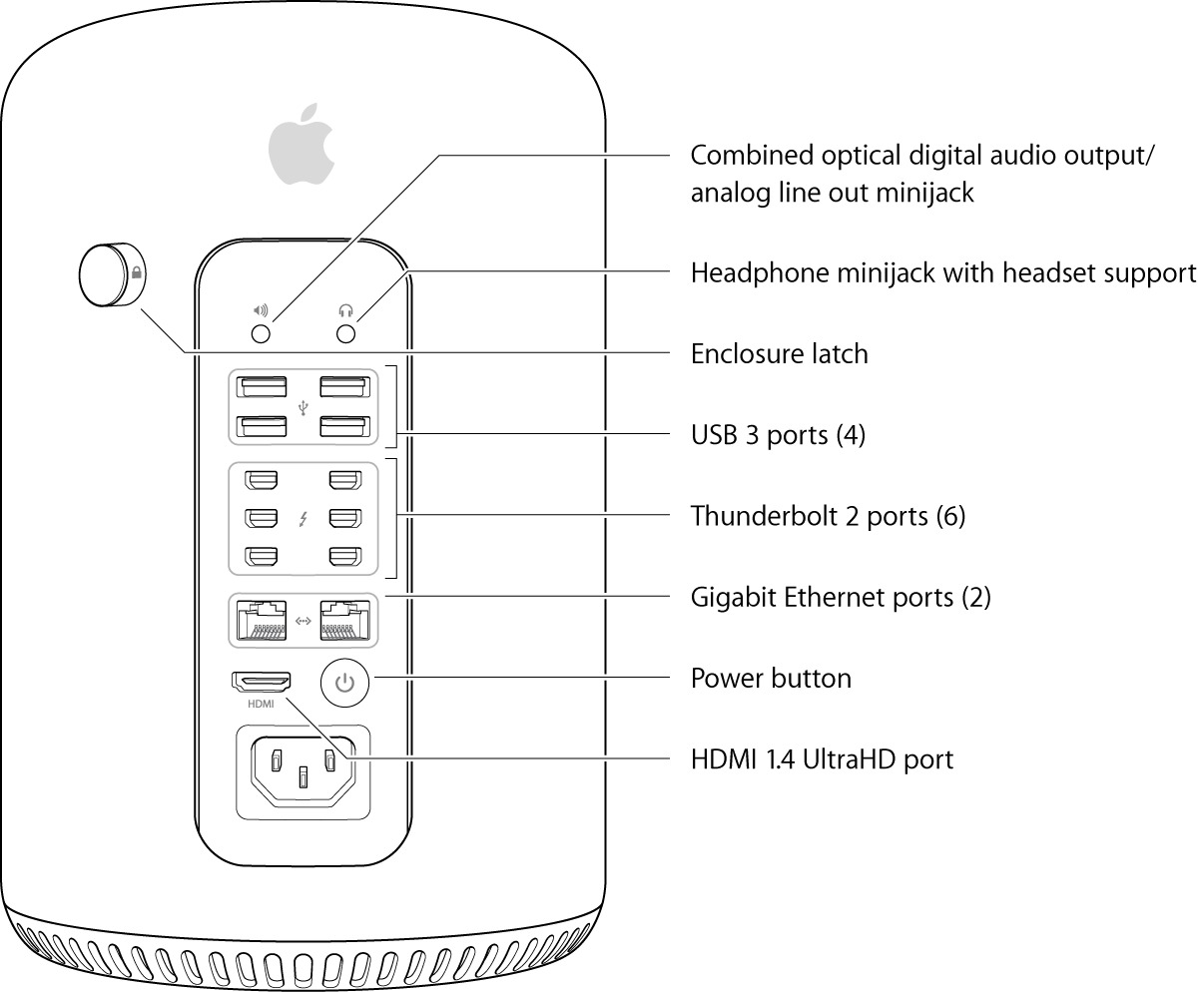Mac Pro (Late 2013): External features, ports, and connectors