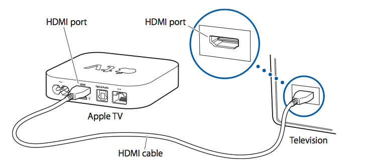 apple tv  2nd and 3rd generation   connecting the cables