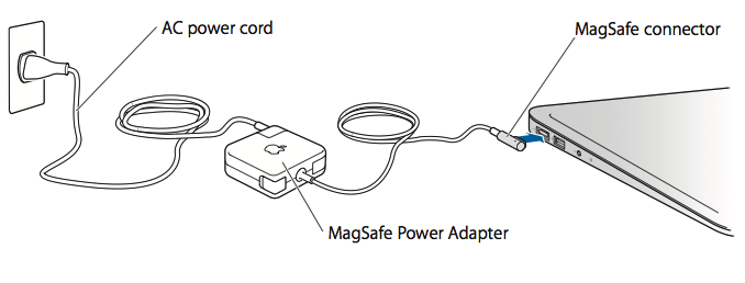 Mac Notebooks Using And Maintaining Your Apple Magsafe